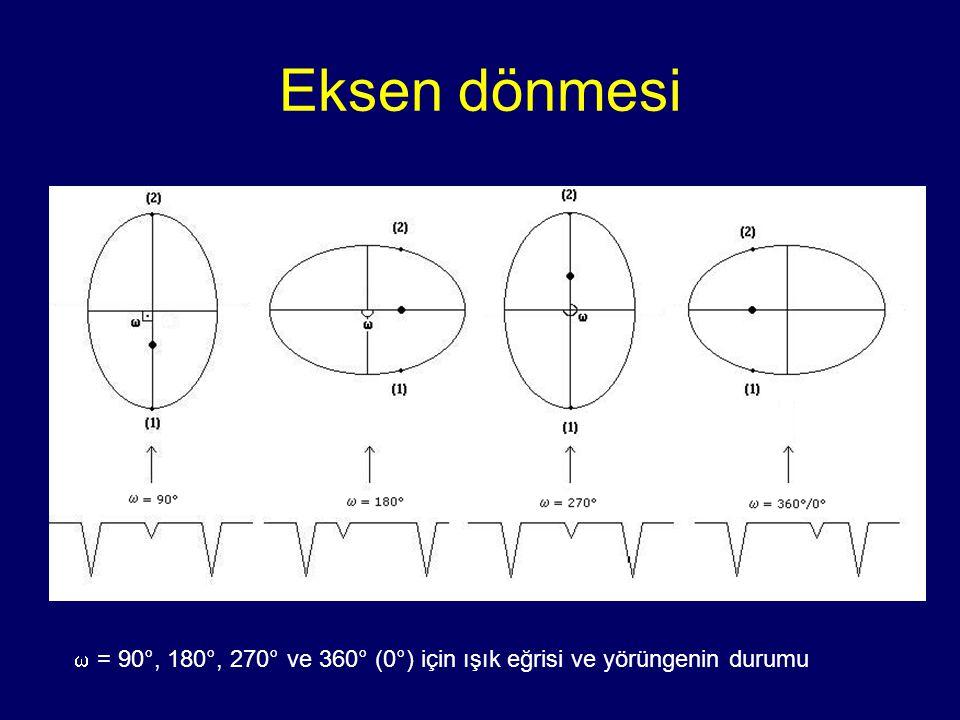 Eksen dönmesi  = 90°, 180°, 270° ve 360° (0°) için ışık eğrisi ve yörüngenin durumu