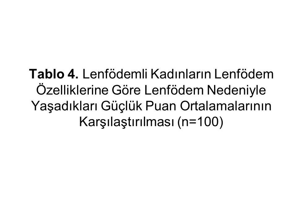 Tablo 4. Lenfödemli Kadınların Lenfödem Özelliklerine Göre Lenfödem Nedeniyle Yaşadıkları Güçlük Puan Ortalamalarının Karşılaştırılması (n=100)