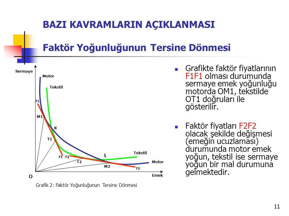 11 Grafikte faktör fiyatlarının F1F1 olması durumunda sermaye emek yoğunluğu motorda OM1, tekstilde OT1 doğruları ile gösterilir. Faktör fiyatları F2F