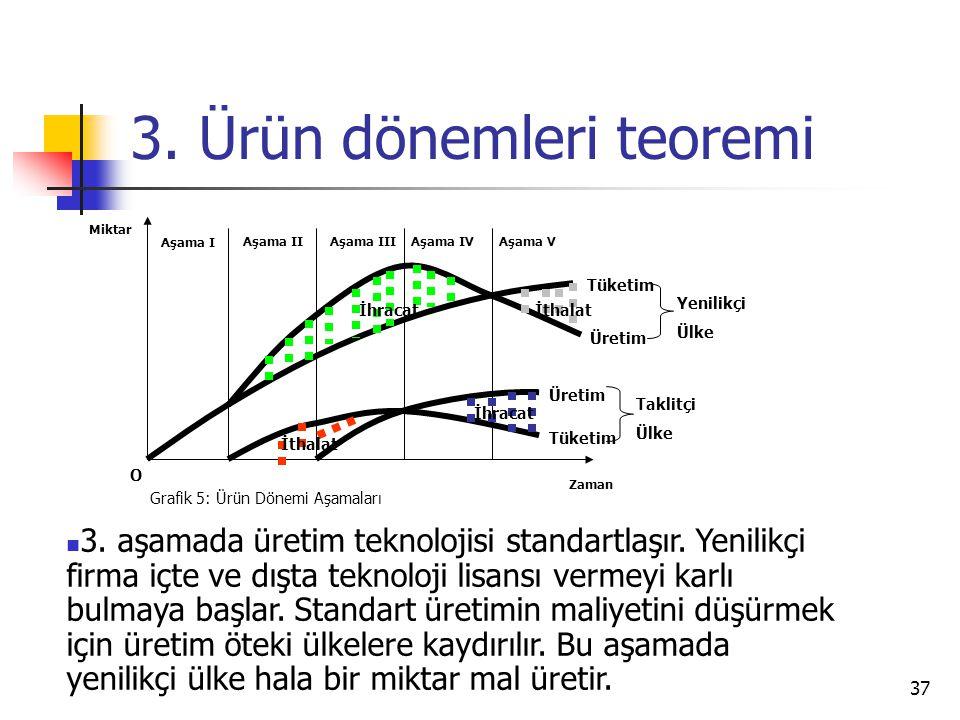 37 3. Ürün dönemleri teoremi Zaman Miktar O Grafik 5: Ürün Dönemi Aşamaları Aşama I Aşama IIAşama IIIAşama IVAşama V İthalat İhracatİthalat İhracat Tü