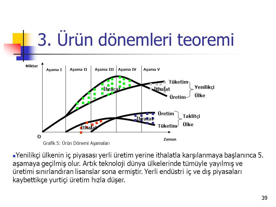 39 3. Ürün dönemleri teoremi Zaman Miktar O Grafik 5: Ürün Dönemi Aşamaları Aşama I Aşama IIAşama IIIAşama IVAşama V İthalat İhracatİthalat İhracat Tü