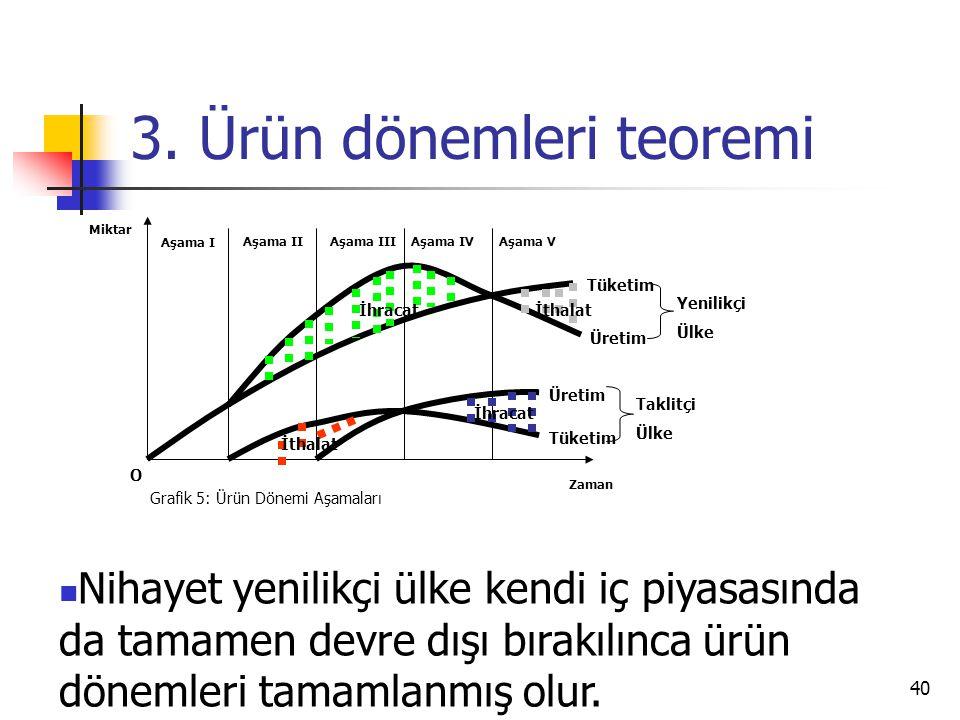 40 3. Ürün dönemleri teoremi Zaman Miktar O Grafik 5: Ürün Dönemi Aşamaları Aşama I Aşama IIAşama IIIAşama IVAşama V İthalat İhracatİthalat İhracat Tü