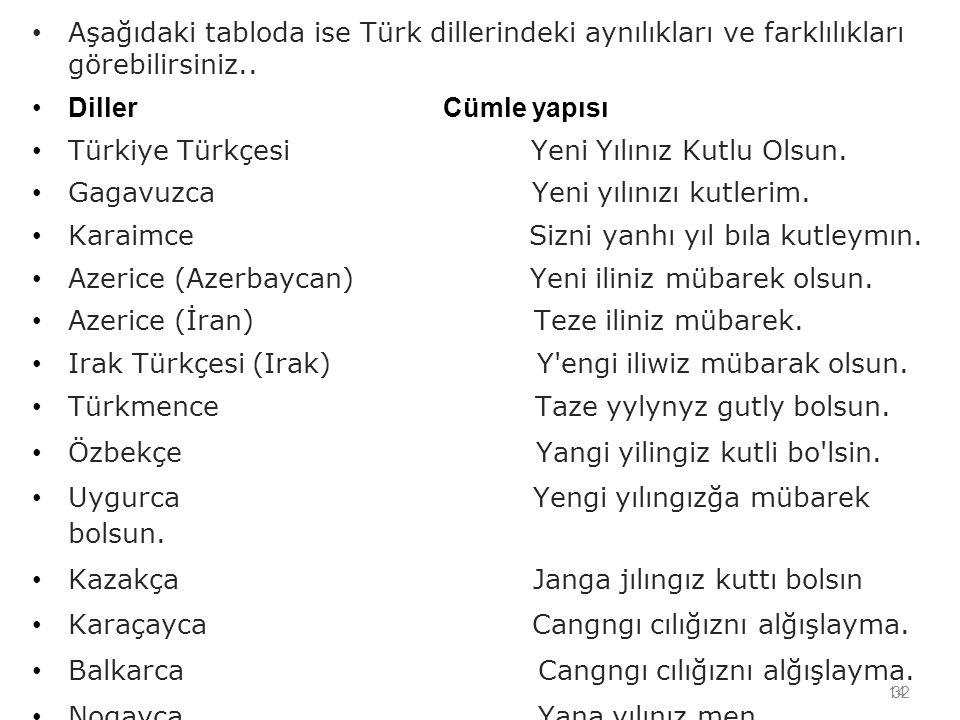 14 Aşağıdaki tabloda ise Türk dillerindeki aynılıkları ve farklılıkları görebilirsiniz.. Diller Cümle yapısı Türkiye Türkçesi Yeni Yılınız Kutlu Olsun