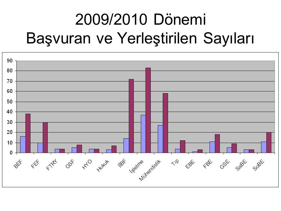 2009/2010 Dönemi Başvuran ve Yerleştirilen Sayıları
