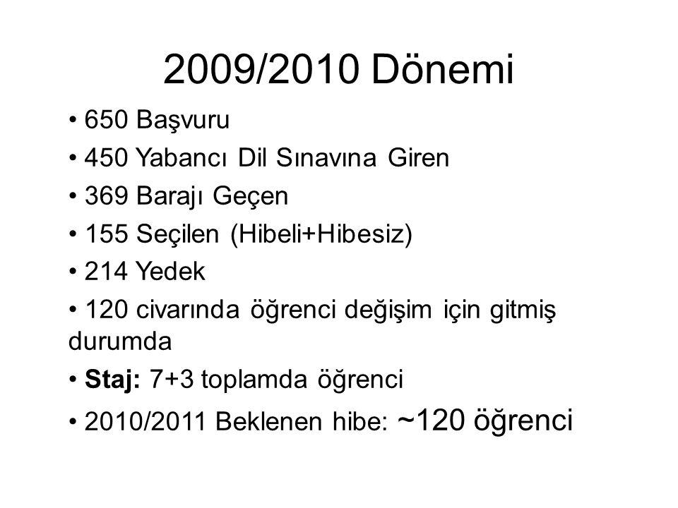 2009/2010 Dönemi 650 Başvuru 450 Yabancı Dil Sınavına Giren 369 Barajı Geçen 155 Seçilen (Hibeli+Hibesiz) 214 Yedek 120 civarında öğrenci değişim için gitmiş durumda Staj: 7+3 toplamda öğrenci 2010/2011 Beklenen hibe: ~120 öğrenci