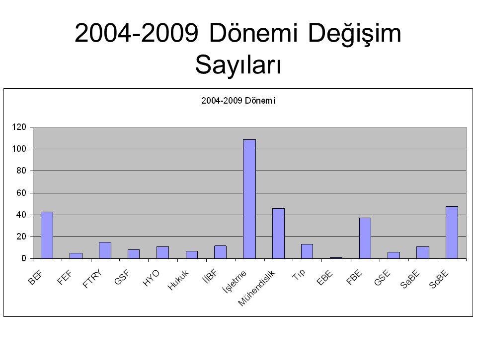 2004-2009 Dönemi Değişim Sayıları