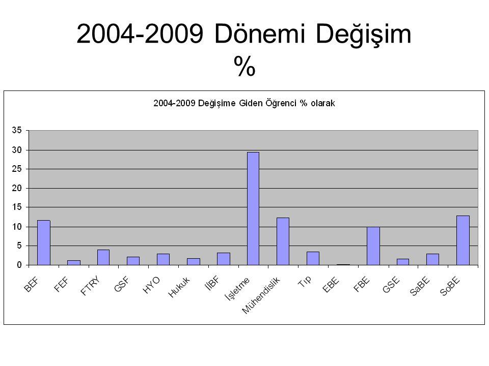 2004-2009 Dönemi Değişim %