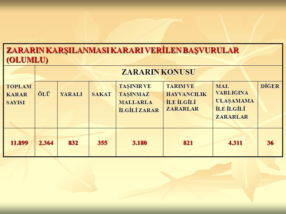 REDDEDİLEN BAŞVURULAR (OLUMSUZ) TOPLAMKARARSAYISI RET SEBEPLERİ 5233 SAYILI KANUNKAPSAMINAGİRMEDİĞİNDENSÜREYÖNÜNDEN BİLGİ VE BELGEEKSİKLİĞİNDENDİĞER 9.3354.9807241.2132.418