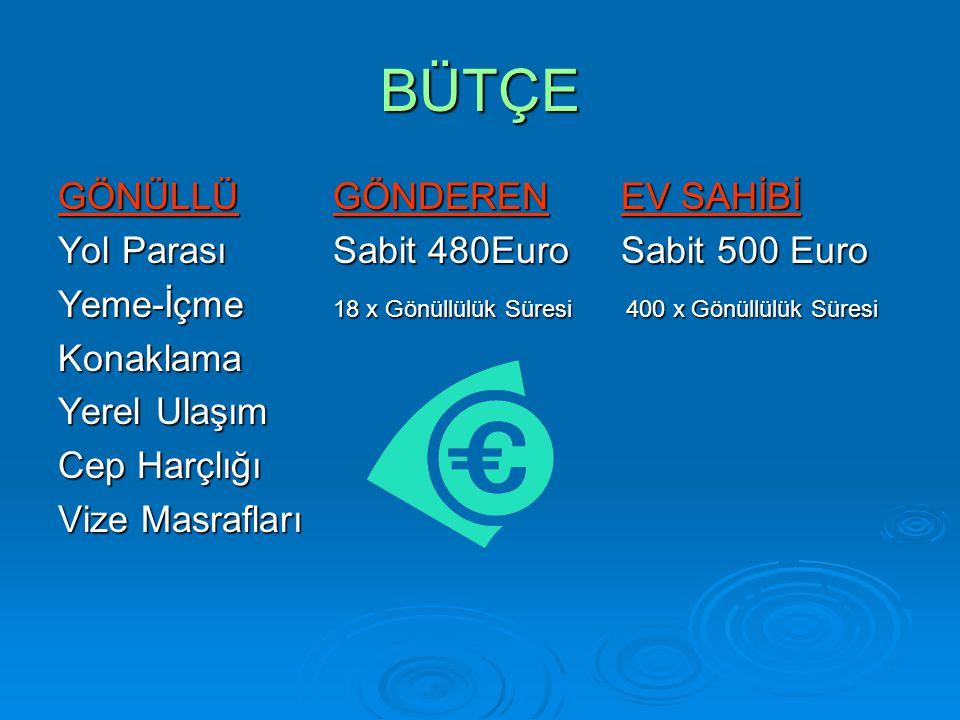 BÜTÇE GÖNÜLLÜ GÖNDEREN EV SAHİBİ Yol Parası Sabit 480Euro Sabit 500 Euro Yeme-İçme 18 x Gönüllülük Süresi 400 x Gönüllülük Süresi Konaklama Yerel Ulaşım Cep Harçlığı Vize Masrafları
