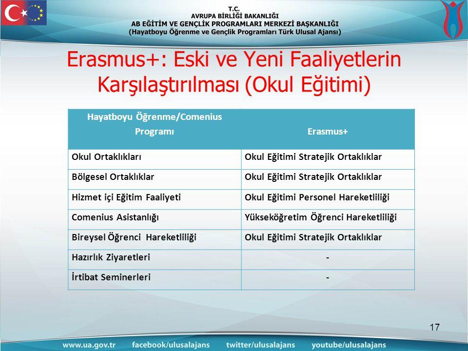 Erasmus+: Eski ve Yeni Faaliyetlerin Karşılaştırılması (Okul Eğitimi) 17 Hayatboyu Öğrenme/Comenius ProgramıErasmus+ Okul OrtaklıklarıOkul Eğitimi Stratejik Ortaklıklar Bölgesel OrtaklıklarOkul Eğitimi Stratejik Ortaklıklar Hizmet içi Eğitim FaaliyetiOkul Eğitimi Personel Hareketliliği Comenius AsistanlığıYükseköğretim Öğrenci Hareketliliği Bireysel Öğrenci HareketliliğiOkul Eğitimi Stratejik Ortaklıklar Hazırlık Ziyaretleri- İrtibat Seminerleri-