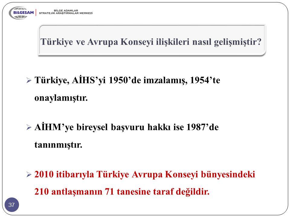 37  Türkiye, AİHS'yi 1950'de imzalamış, 1954'te onaylamıştır.  AİHM'ye bireysel başvuru hakkı ise 1987'de tanınmıştır.  2010 itibarıyla Türkiye Avr