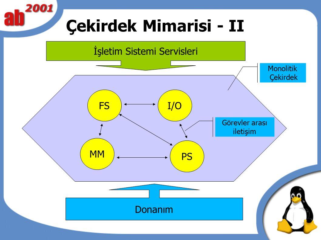 Çekirdek Mimarisi - II Donanım MM FS PS I/O Monolitik Çekirdek Görevler arası iletişim İşletim Sistemi Servisleri