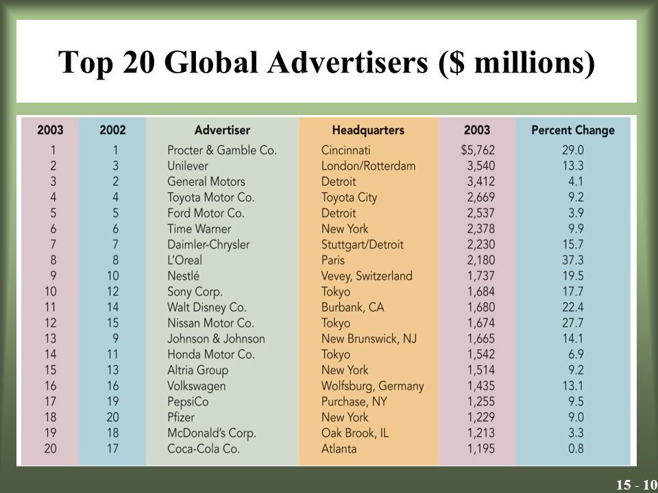 15 - 10 Top 20 Global Advertisers ($ millions) Insert Exhibit 16.1
