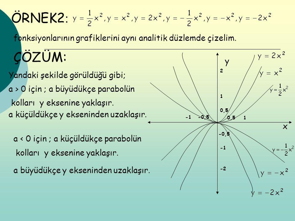 ÖRNEK2 : fonksiyonlarının grafiklerini aynı analitik düzlemde çizelim. ÇÖZÜM: x y 0,5 1 2 1 -0,5 -0,5 -2 Yandaki şekilde görüldüğü gibi; a > 0 için ;
