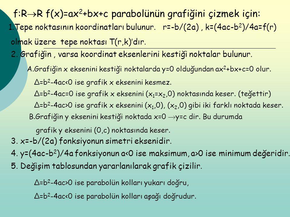 f:R  R f(x)=ax 2 +bx+c parabolünün grafiğini çizmek için: 1.Tepe noktasının koordinatları bulunur. r=-b/(2a), k=(4ac-b 2 )/4a=f(r) olmak üzere tepe n