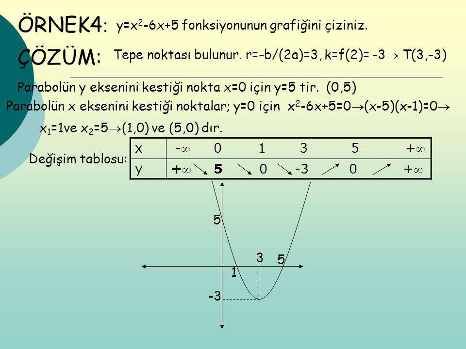 ÖRNEK4 : y=x 2 -6x+5 fonksiyonunun grafiğini çiziniz. ÇÖZÜM: Tepe noktası bulunur. r=-b/(2a)=3, k=f(2)= -3  T(3,-3) Parabolün y eksenini kestiği nokt