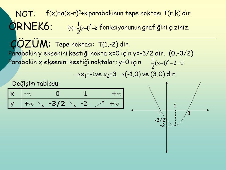 f(x)=a(x-r) 2 +k parabolünün tepe noktası T(r,k) dır. NOT: ÖRNEK6 : fonksiyonunun grafiğini çiziniz. ÇÖZÜM: Tepe noktası: T(1,-2) dir. Parabolün y eks
