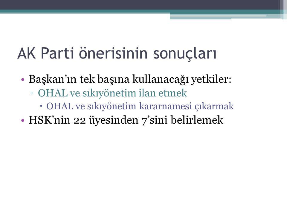 AK Parti önerisinin sonuçları Başkan'ın tek başına kullanacağı yetkiler: ▫OHAL ve sıkıyönetim ilan etmek  OHAL ve sıkıyönetim kararnamesi çıkarmak HSK'nin 22 üyesinden 7'sini belirlemek