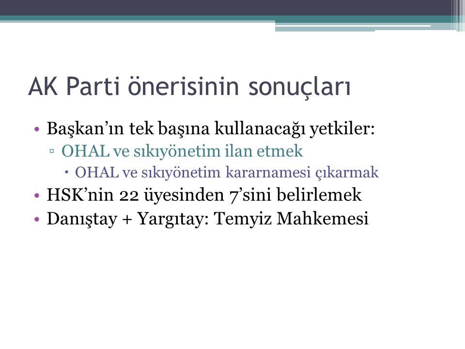 AK Parti önerisinin sonuçları Başkan'ın tek başına kullanacağı yetkiler: ▫OHAL ve sıkıyönetim ilan etmek  OHAL ve sıkıyönetim kararnamesi çıkarmak HSK'nin 22 üyesinden 7'sini belirlemek Danıştay + Yargıtay: Temyiz Mahkemesi