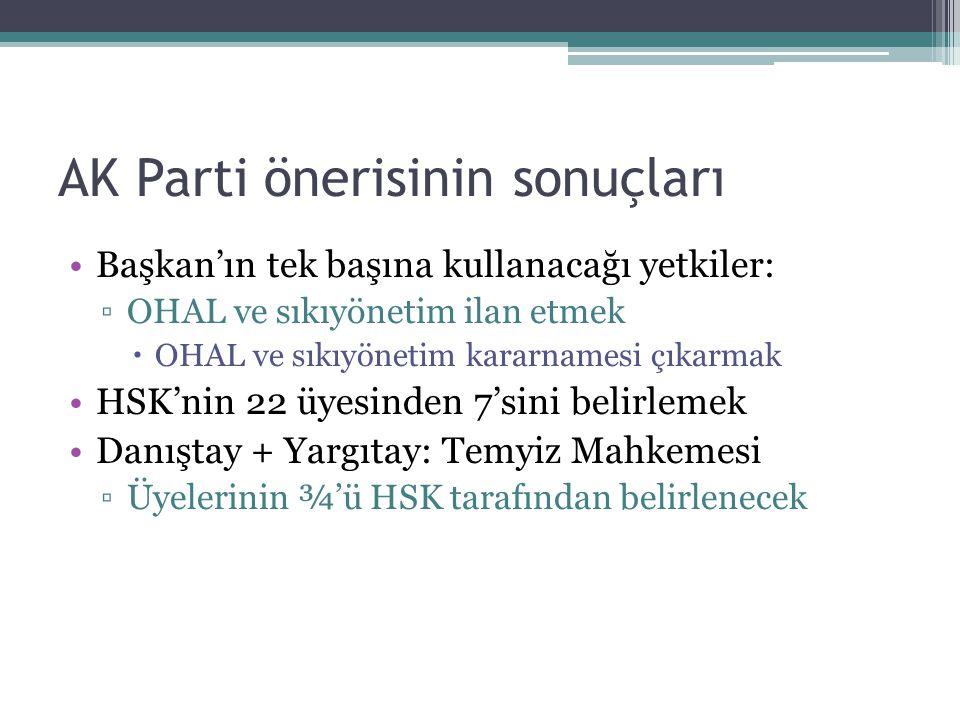AK Parti önerisinin sonuçları Başkan'ın tek başına kullanacağı yetkiler: ▫OHAL ve sıkıyönetim ilan etmek  OHAL ve sıkıyönetim kararnamesi çıkarmak HSK'nin 22 üyesinden 7'sini belirlemek Danıştay + Yargıtay: Temyiz Mahkemesi ▫Üyelerinin ¾'ü HSK tarafından belirlenecek
