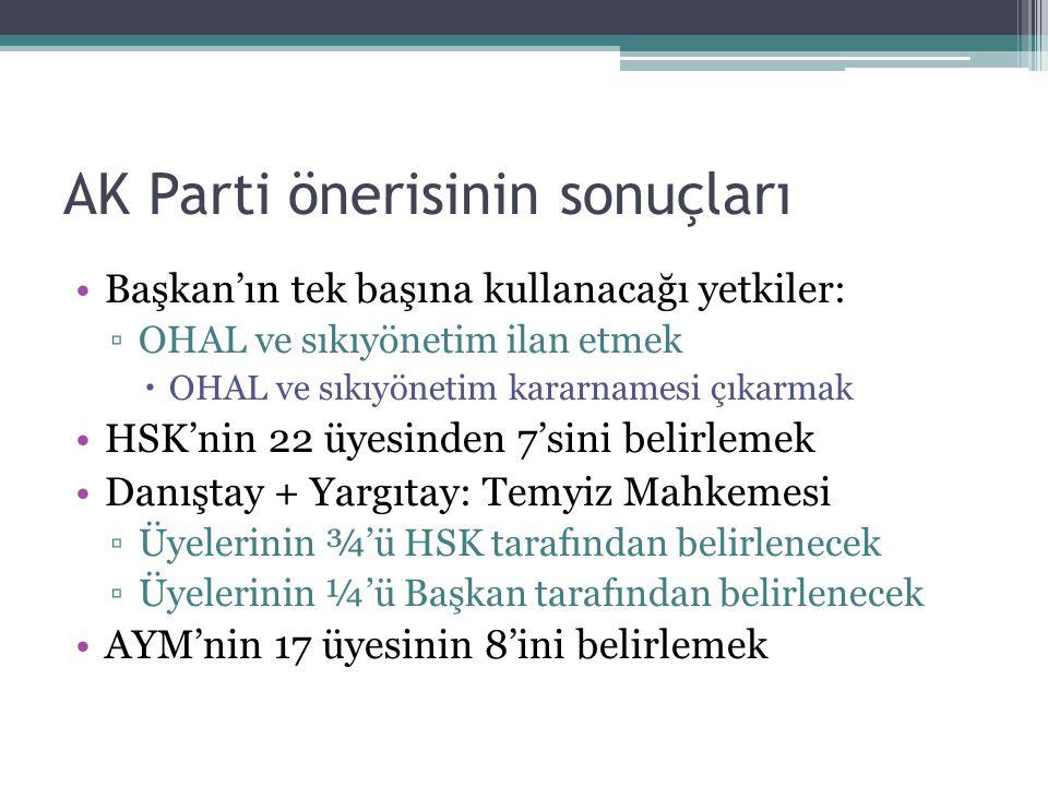 AK Parti önerisinin sonuçları Başkan'ın tek başına kullanacağı yetkiler: ▫OHAL ve sıkıyönetim ilan etmek  OHAL ve sıkıyönetim kararnamesi çıkarmak HSK'nin 22 üyesinden 7'sini belirlemek Danıştay + Yargıtay: Temyiz Mahkemesi ▫Üyelerinin ¾'ü HSK tarafından belirlenecek ▫Üyelerinin ¼'ü Başkan tarafından belirlenecek AYM'nin 17 üyesinin 8'ini belirlemek