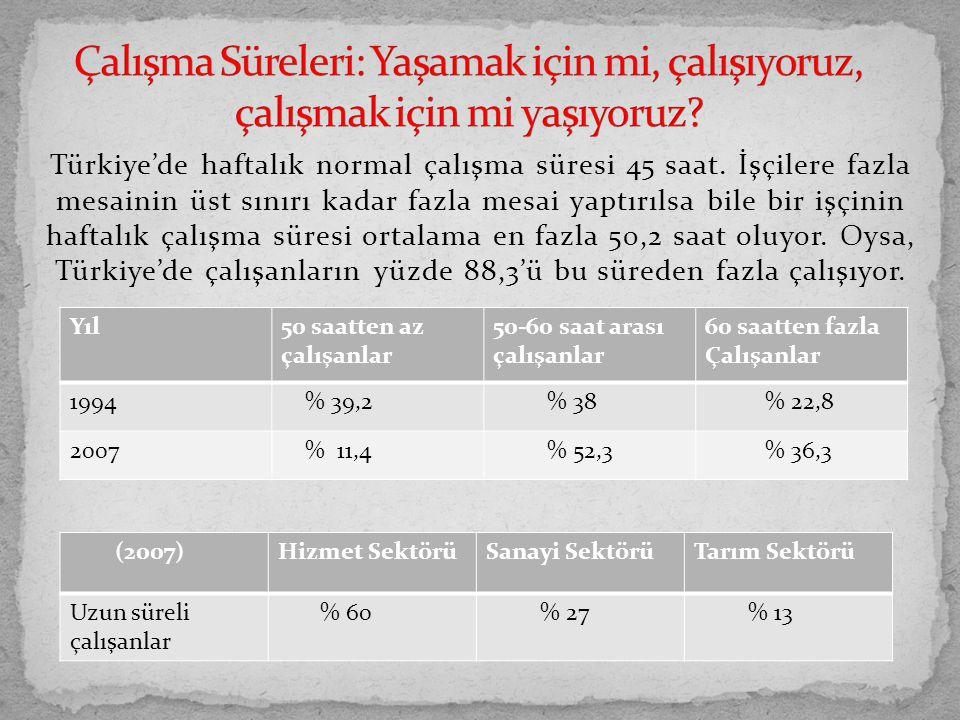Türkiye'de haftalık normal çalışma süresi 45 saat. İşçilere fazla mesainin üst sınırı kadar fazla mesai yaptırılsa bile bir işçinin haftalık çalışma s