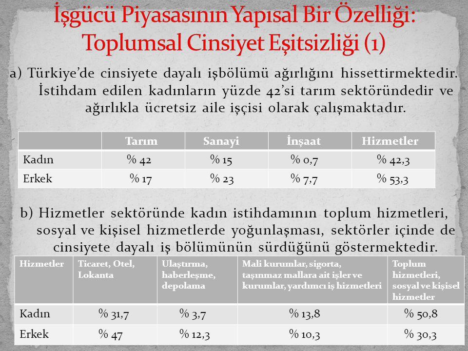 a) Türkiye'de cinsiyete dayalı işbölümü ağırlığını hissettirmektedir. İstihdam edilen kadınların yüzde 42'si tarım sektöründedir ve ağırlıkla ücretsiz