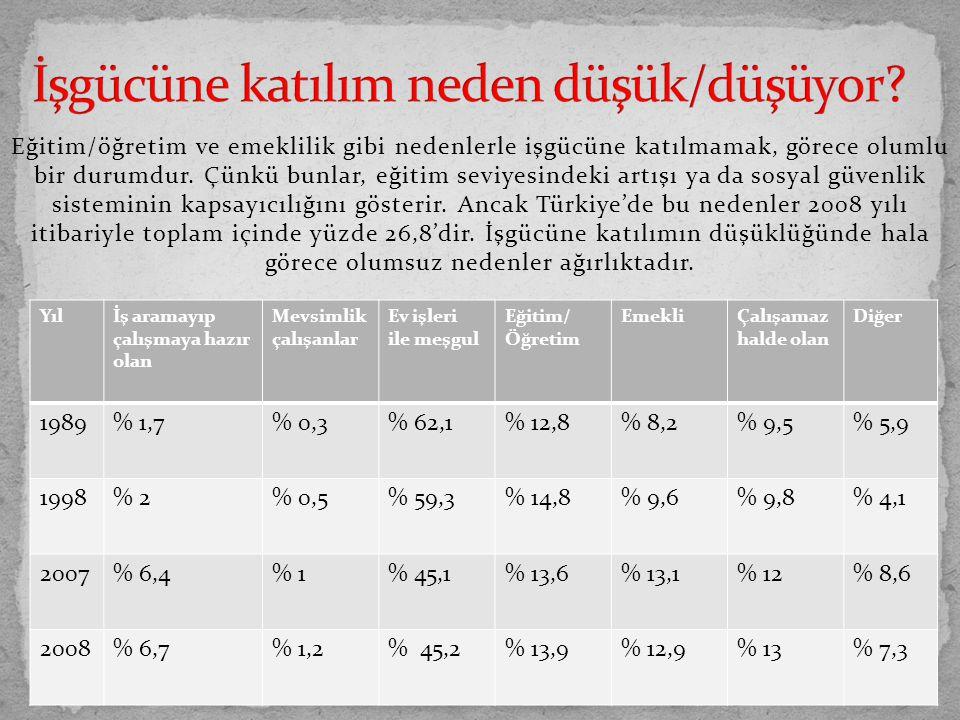 Türkiye'de kadınların işgücüne katılımı ve istihdam oranı erkeklere göre çok daha düşüktür.