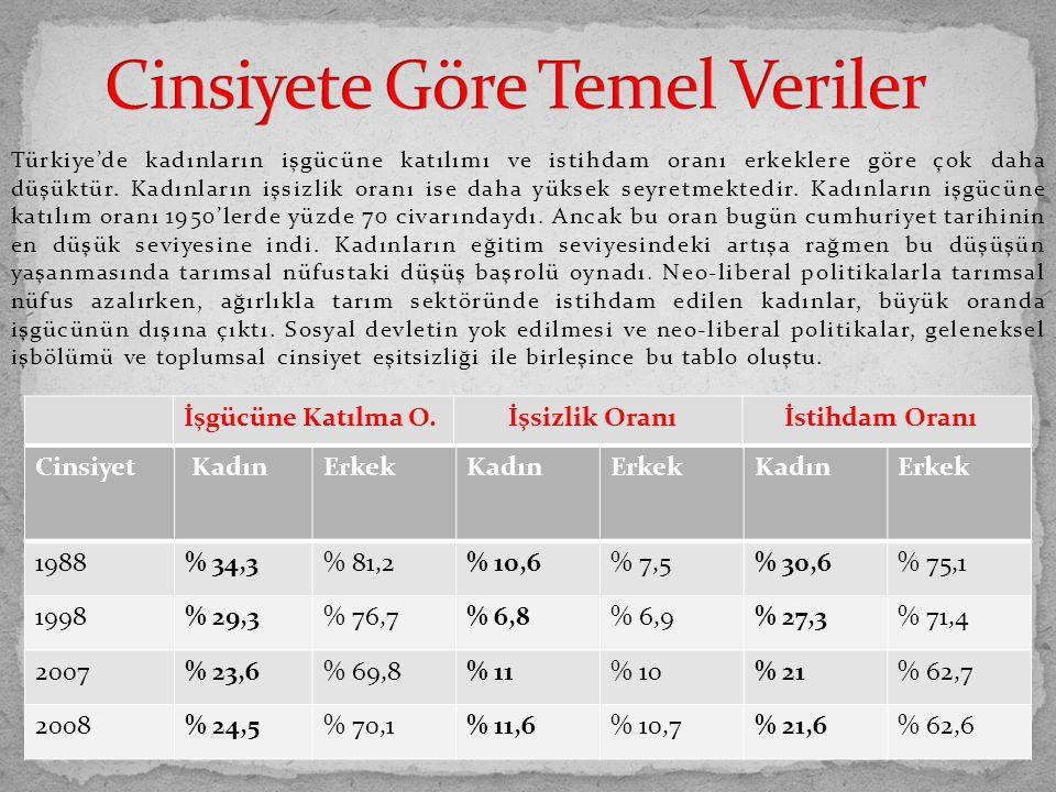 Türkiye'de kadınların işgücüne katılımı ve istihdam oranı erkeklere göre çok daha düşüktür. Kadınların işsizlik oranı ise daha yüksek seyretmektedir.