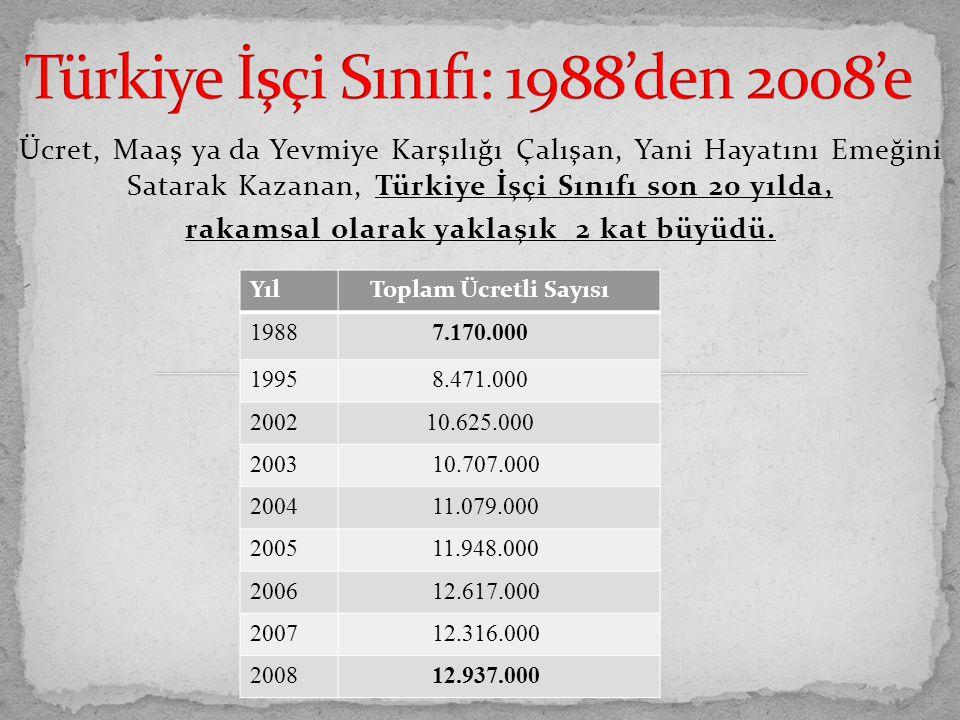 Ücret, Maaş ya da Yevmiye Karşılığı Çalışan, Yani Hayatını Emeğini Satarak Kazanan, Türkiye İşçi Sınıfı son 20 yılda, rakamsal olarak yaklaşık 2 kat b
