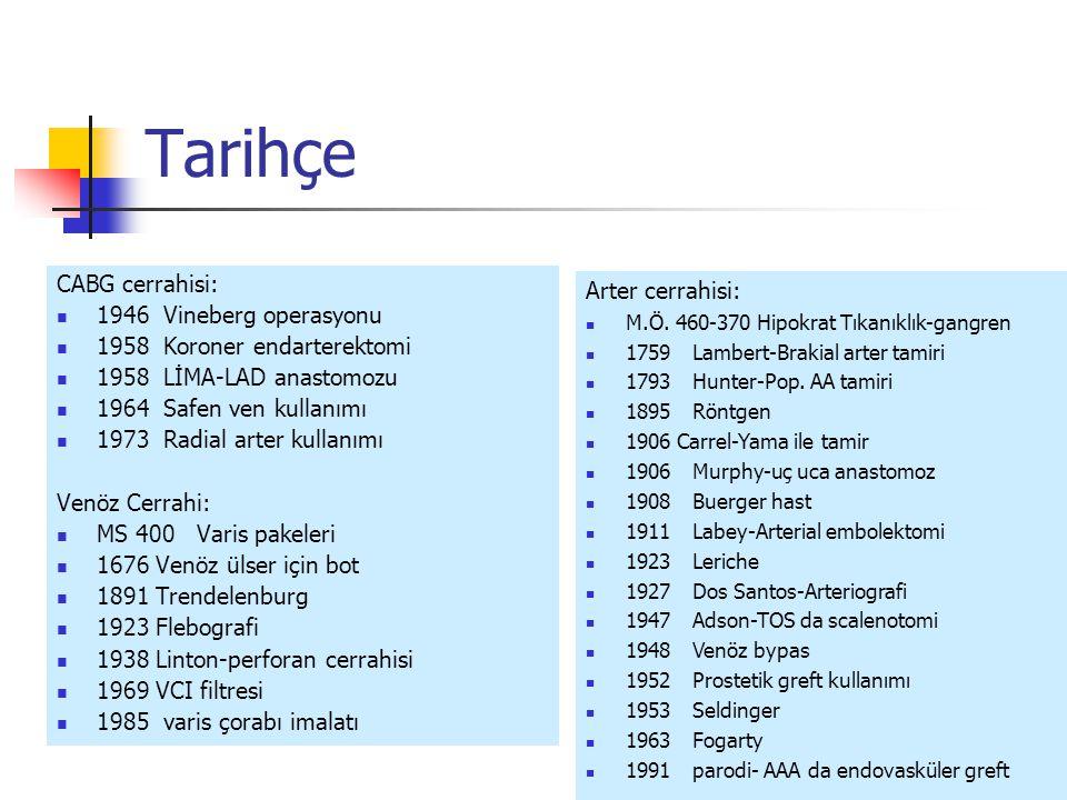 Tarihçe CABG cerrahisi: 1946Vineberg operasyonu 1958Koroner endarterektomi 1958LİMA-LAD anastomozu 1964Safen ven kullanımı 1973Radial arter kullanımı