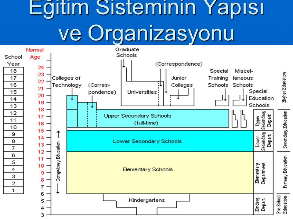 Eğitim Sisteminin Yapısı ve Organizasyonu