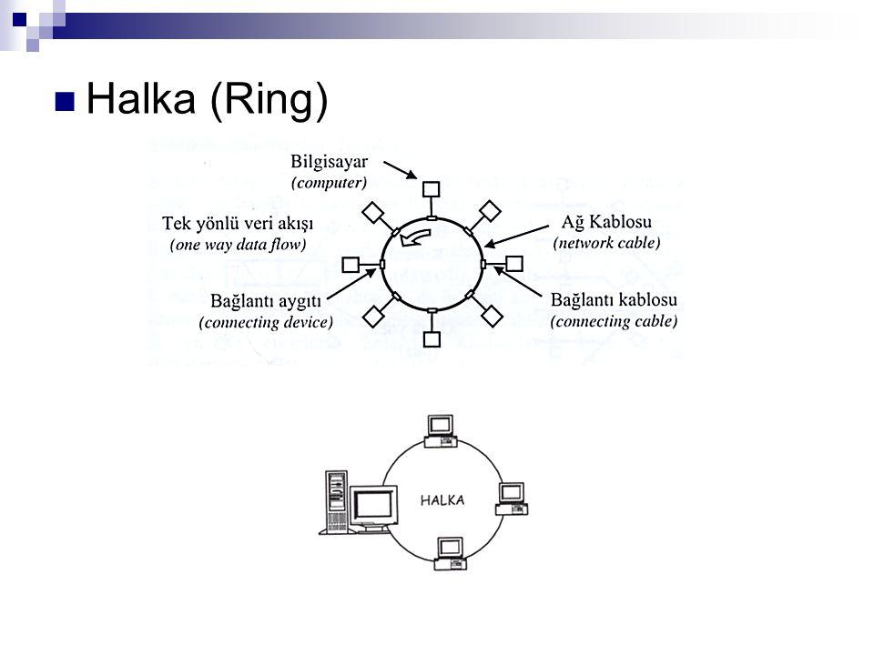 Halka (Ring)