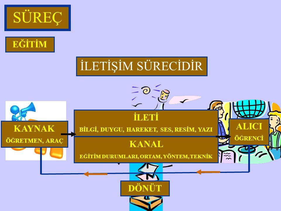 SÜREÇ EĞİTİM ÖĞRENCİ, ÖĞRETMEN, YÖNETİCİ, DESTEK PERSONELİ, EĞİTİM ORTAMI YATIRIMLARI (HAZIR BULUNUŞLUK/DUYGUSAL HAZIRLIK ) BİR SİSTEMDİR ÖĞRENME- ÖĞR
