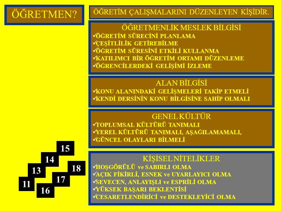 ÖĞRETME-ÖĞRENME SÜRECİNİN ÖĞELERİ. ÖĞRENCİ. PROGRAM.