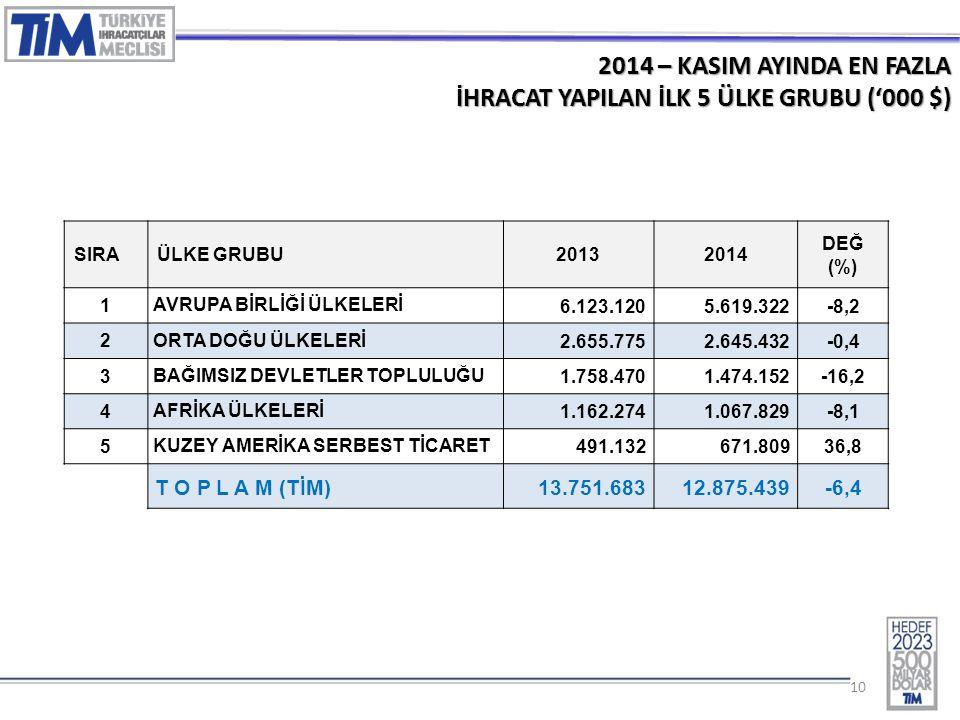 10 2014 – KASIM AYINDA EN FAZLA İHRACAT YAPILAN İLK 5 ÜLKE GRUBU ('000 $) SIRAÜLKE GRUBU20132014 DEĞ (%) 1 AVRUPA BİRLİĞİ ÜLKELERİ 6.123.1205.619.322-8,2 2 ORTA DOĞU ÜLKELERİ 2.655.7752.645.432-0,4 3 BAĞIMSIZ DEVLETLER TOPLULUĞU 1.758.4701.474.152-16,2 4 AFRİKA ÜLKELERİ 1.162.2741.067.829-8,1 5 KUZEY AMERİKA SERBEST TİCARET 491.132671.80936,8 T O P L A M (TİM) 13.751.68312.875.439-6,4