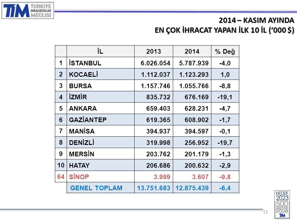 11 2014 – KASIM AYINDA EN ÇOK İHRACAT YAPAN İLK 10 İL ('000 $) İL20132014% Değ 1 İSTANBUL 6.026.0545.787.939-4,0 2 KOCAELİ 1.112.0371.123.2931,0 3 BUR