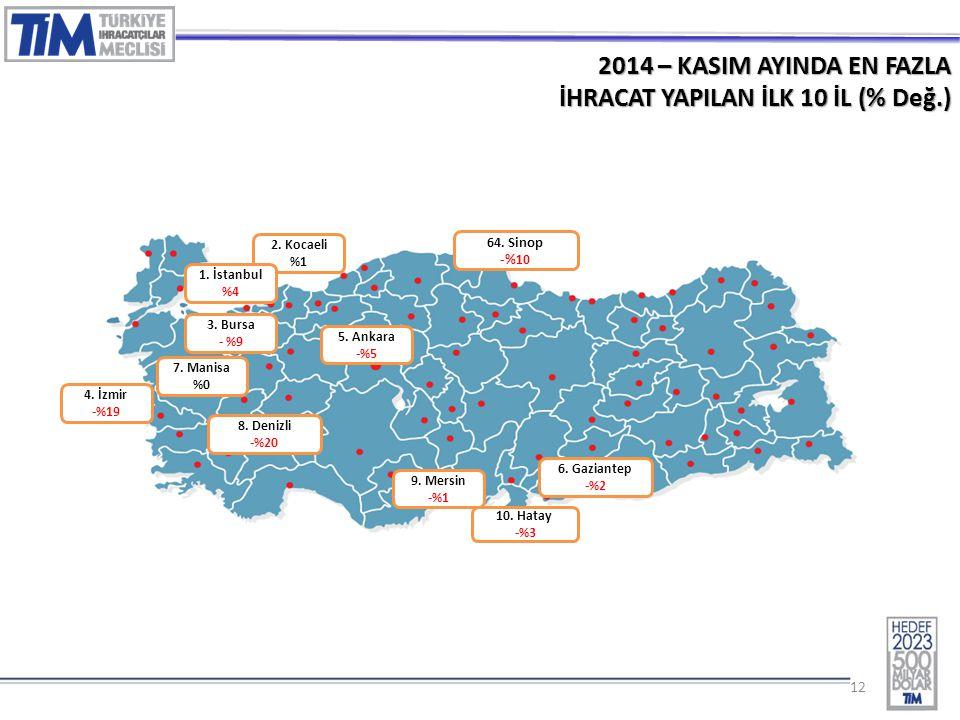 12 2014 – KASIM AYINDA EN FAZLA İHRACAT YAPILAN İLK 10 İL (% Değ.) 2. Kocaeli %1 3. Bursa - %9 1. İstanbul %4 4. İzmir -%19 5. Ankara -%5 7. Manisa %0