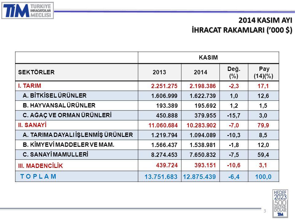 33 2014 KASIM AYI İHRACAT RAKAMLARI ('000 $) KASIM SEKTÖRLER20132014 Değ. (%) Pay (14)(%) I. TARIM 2.251.2752.198.386-2,317,1 A. BİTKİSEL ÜRÜNLER 1.60