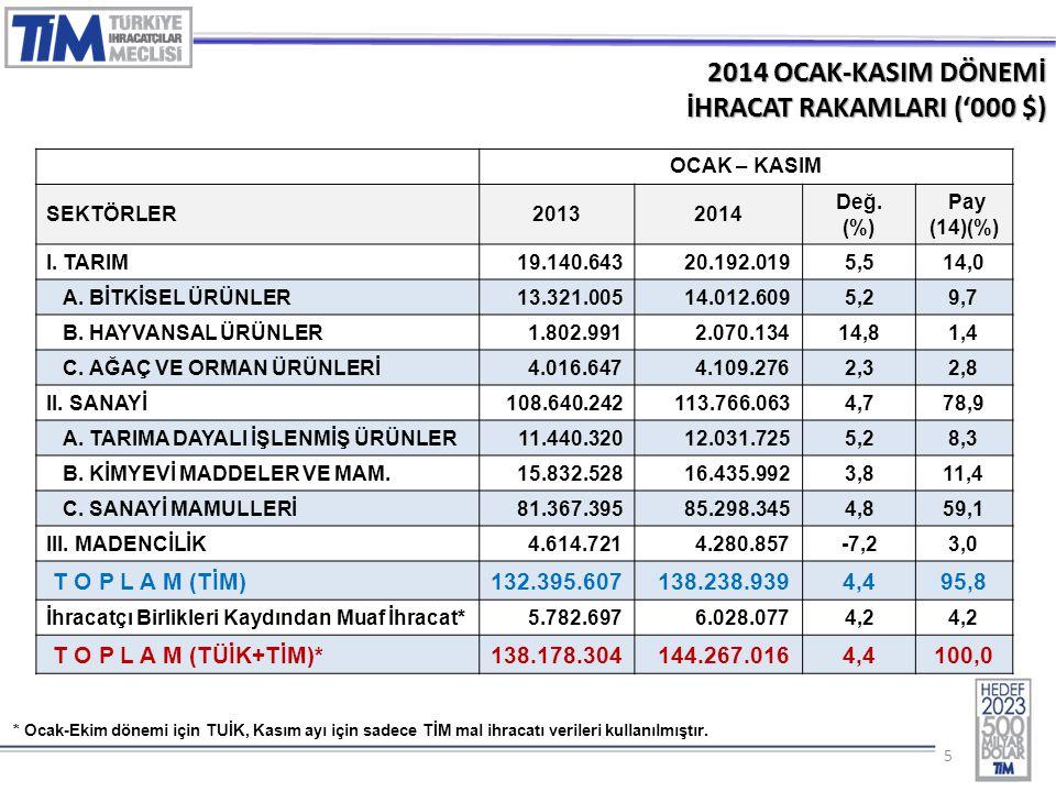 55 2014 OCAK-KASIM DÖNEMİ İHRACAT RAKAMLARI ('000 $) OCAK – KASIM SEKTÖRLER20132014 Değ. (%) Pay (14)(%) I. TARIM 19.140.64320.192.0195,514,0 A. BİTKİ