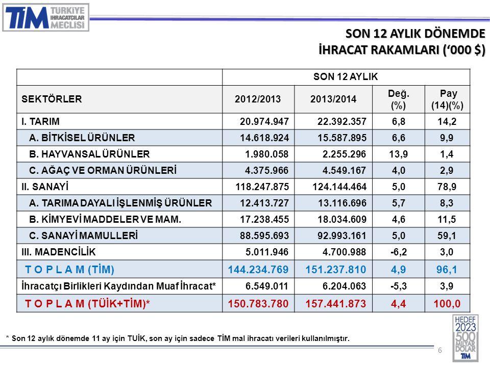 66 SON 12 AYLIK DÖNEMDE İHRACAT RAKAMLARI ('000 $) SON 12 AYLIK SEKTÖRLER2012/20132013/2014 Değ. (%) Pay (14)(%) I. TARIM 20.974.94722.392.3576,814,2