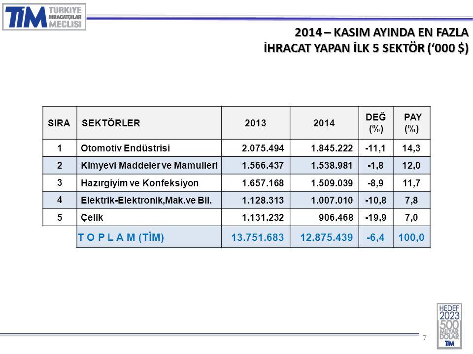 77 2014 – KASIM AYINDA EN FAZLA İHRACAT YAPAN İLK 5 SEKTÖR ('000 $) SIRASEKTÖRLER20132014 DEĞ (%) PAY (%) 1 Otomotiv Endüstrisi2.075.4941.845.222-11,114,3 2 Kimyevi Maddeler ve Mamulleri1.566.4371.538.981-1,812,0 3 Hazırgiyim ve Konfeksiyon1.657.1681.509.039-8,911,7 4 Elektrik-Elektronik,Mak.ve Bil.1.128.3131.007.010-10,87,8 5 Çelik1.131.232906.468-19,97,0 T O P L A M (TİM) 13.751.68312.875.439-6,4100,0