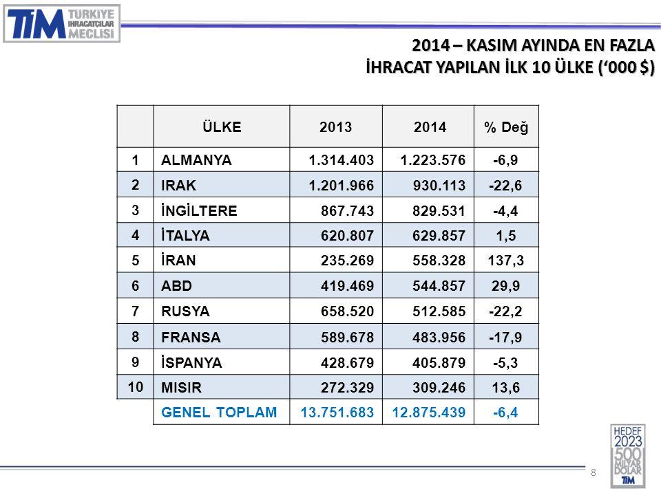 88 2014 – KASIM AYINDA EN FAZLA İHRACAT YAPILAN İLK 10 ÜLKE ('000 $) ÜLKE2013 2014% Değ 1 ALMANYA1.314.4031.223.576-6,9 2 IRAK1.201.966930.113-22,6 3
