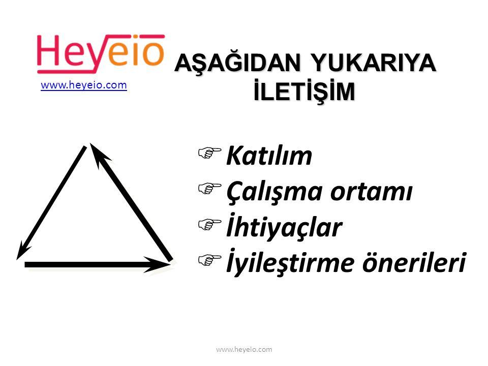 FKomiteler (fonksiyonlar arası yönetim) FSüreç Ekipleri ABC Müşteri YATAY İLETİŞİM www.heyeio.com