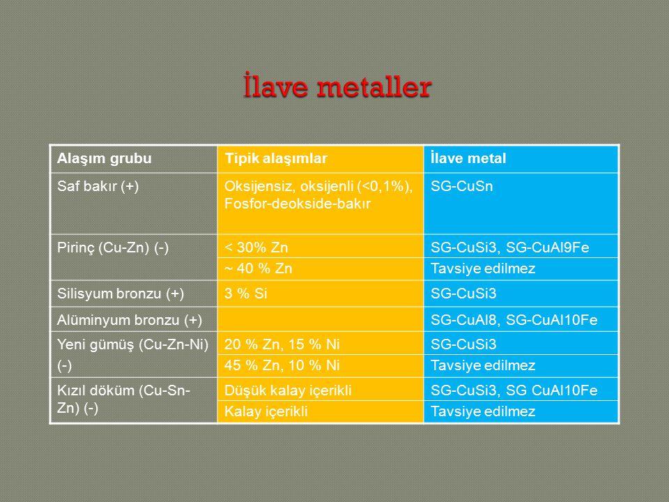 Alaşım grubuTipik alaşımlarİlave metal Saf bakır (+)Oksijensiz, oksijenli (<0,1%), Fosfor-deokside-bakır SG-CuSn Pirinç (Cu-Zn) (-)< 30% Zn ~ 40 % Zn