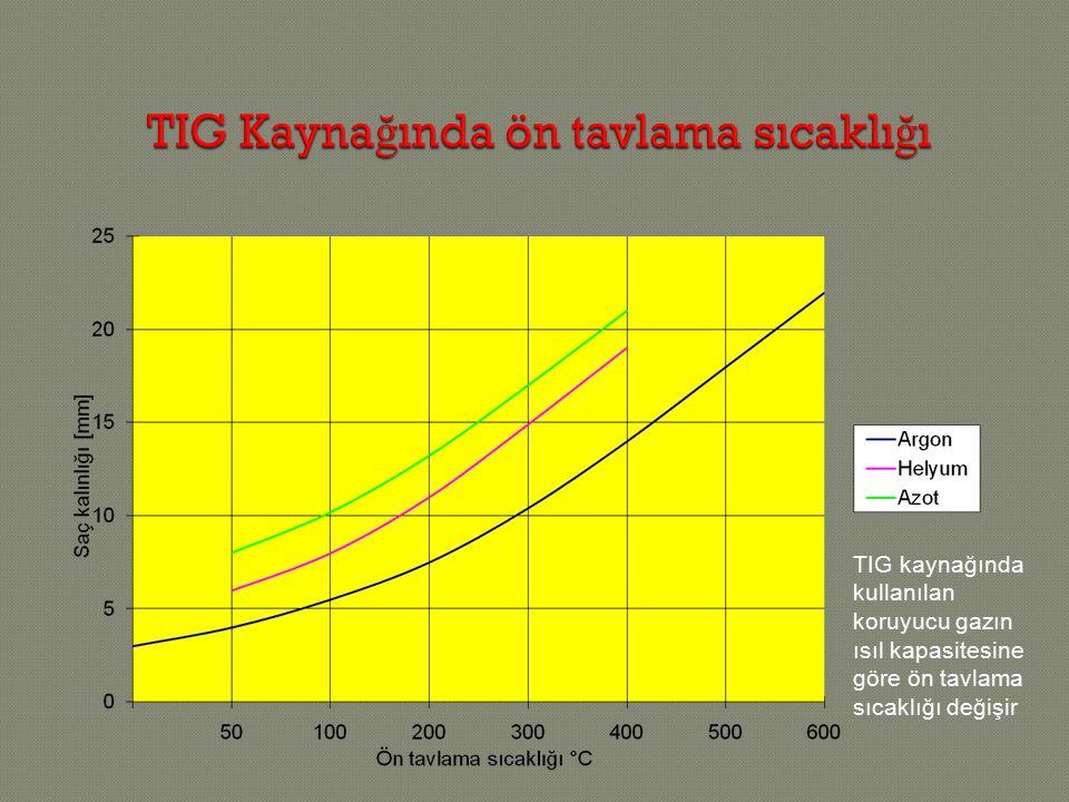 TIG kaynağında kullanılan koruyucu gazın ısıl kapasitesine göre ön tavlama sıcaklığı değişir