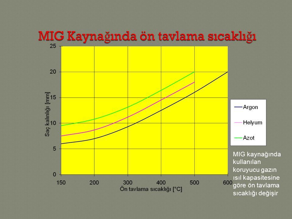 MIG kaynağında kullanılan koruyucu gazın ısıl kapasitesine göre ön tavlama sıcaklığı değişir