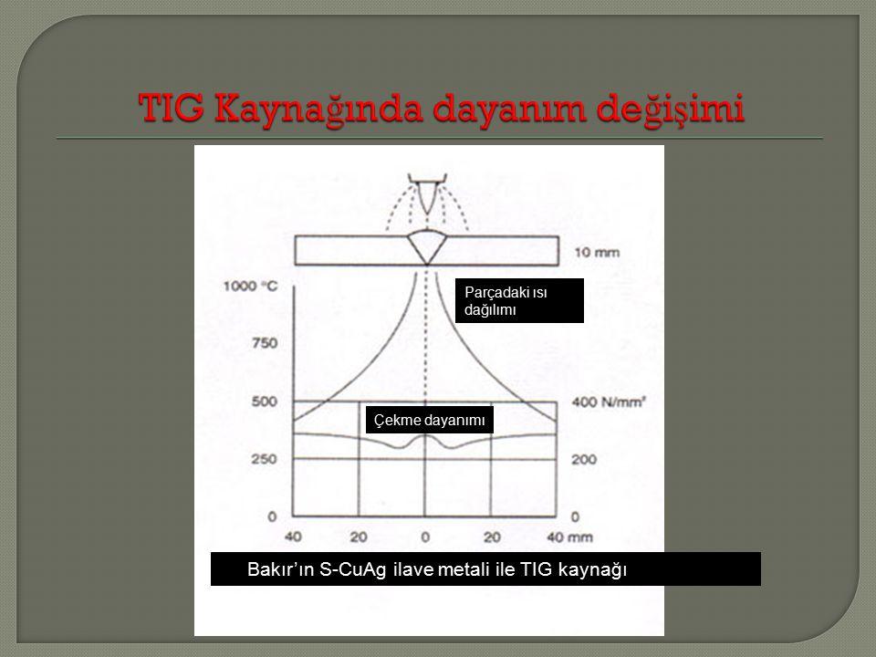 Bakır'ın S-CuAg ilave metali ile TIG kaynağı Çekme dayanımı Parçadaki ısı dağılımı