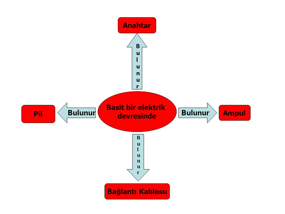 Basit bir elektrik devresinde Bulunur Ampul Bağlantı Kablosu Bulunur Pil Anahtar B u l u n u r B u l u n u r