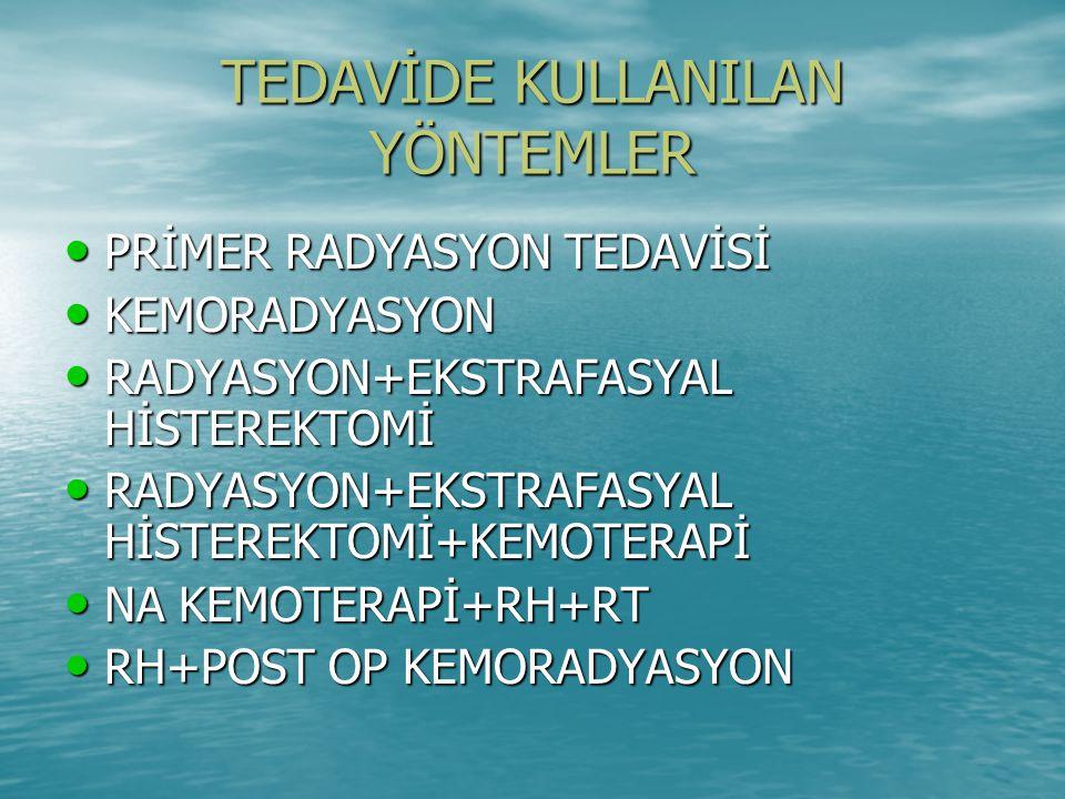TEDAVİDE KULLANILAN YÖNTEMLER PRİMER RADYASYON TEDAVİSİ PRİMER RADYASYON TEDAVİSİ KEMORADYASYON KEMORADYASYON RADYASYON+EKSTRAFASYAL HİSTEREKTOMİ RADYASYON+EKSTRAFASYAL HİSTEREKTOMİ RADYASYON+EKSTRAFASYAL HİSTEREKTOMİ+KEMOTERAPİ RADYASYON+EKSTRAFASYAL HİSTEREKTOMİ+KEMOTERAPİ NA KEMOTERAPİ+RH+RT NA KEMOTERAPİ+RH+RT RH+POST OP KEMORADYASYON RH+POST OP KEMORADYASYON